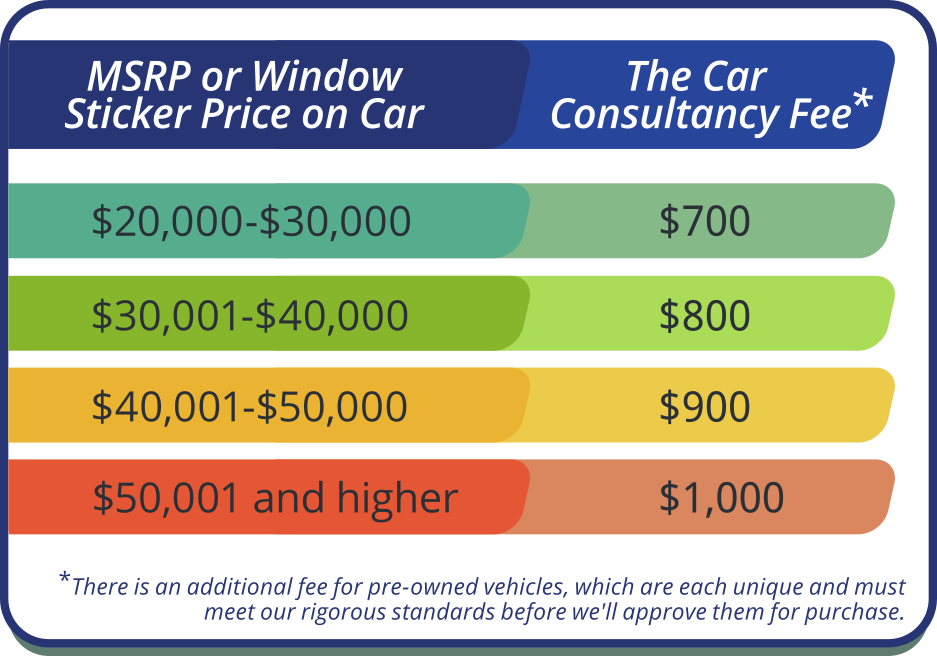 Fee Schedule for The Car Consultancy